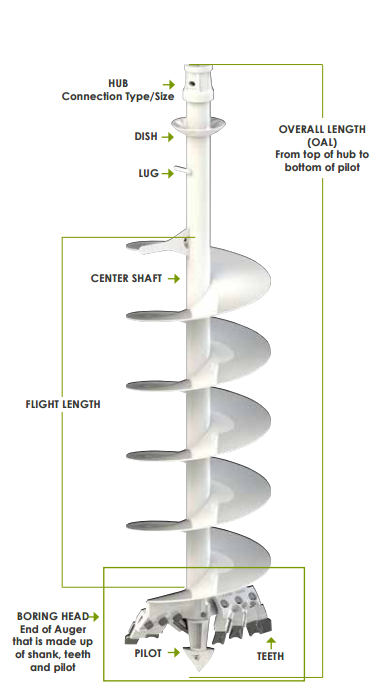 Diagram showing the parts of augers