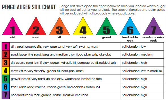 Pengo Augers Selection Chart for different types of Soil