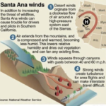 California Wildfires, Santa Ana Winds and Bucket Trucks