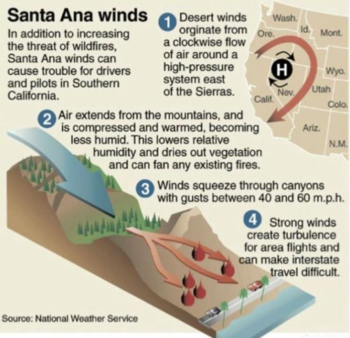 Santa Ana Winds and how wildfires can spread